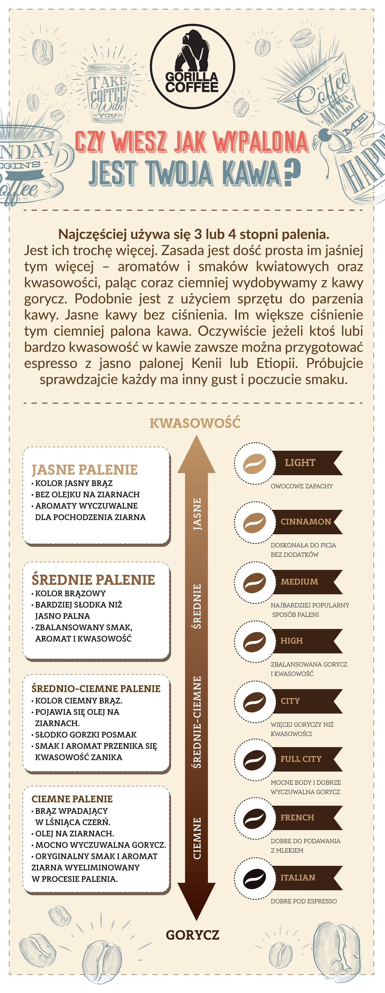sposób wypalenia kawy